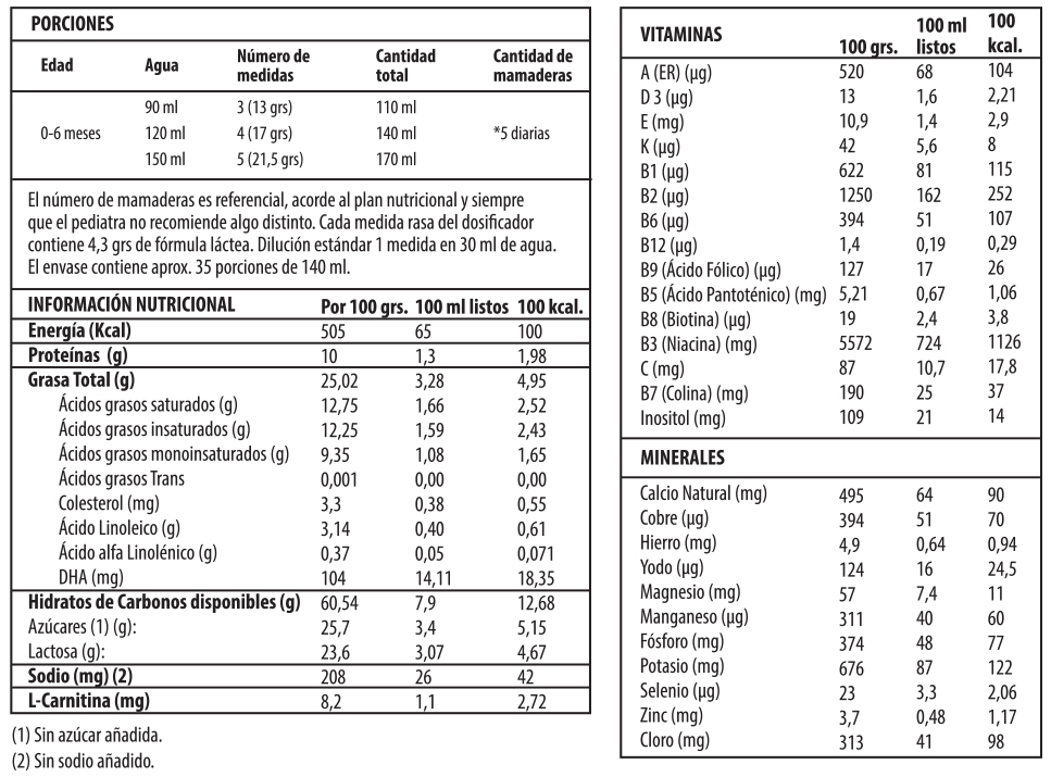 Información Nutricional Fórmula Infantil Premichevre Etapa 1